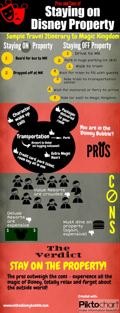 Pros and Cons of Staying on Disney Property